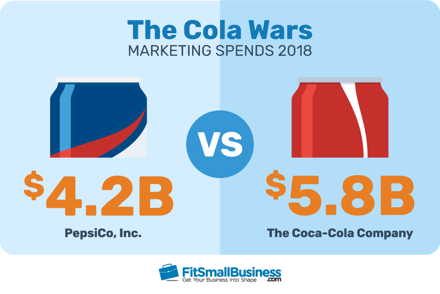 The Cola Wars Marketing Spends 2018 between Pepsi and Coke