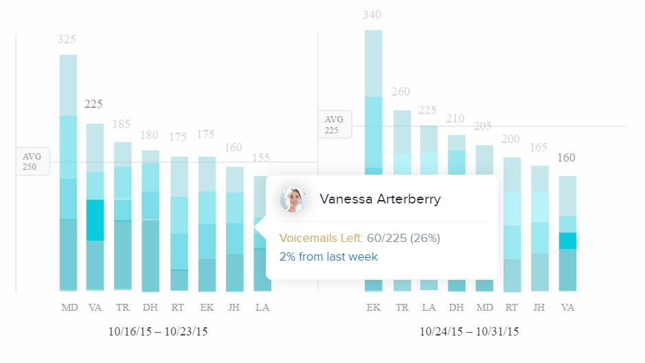 Zendesk Sell rep performance graph analytics