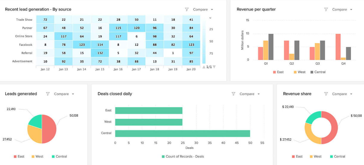 Zoho CRM reporting and analytics