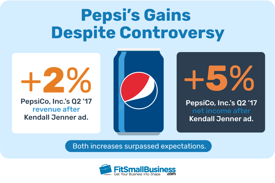 Statistics on Pepsi's Gains Despite Kendall Jenner Ad Controversy