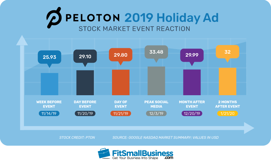 Peloton 2019 Holiday Ad Stock Market Event Reaction Statistics