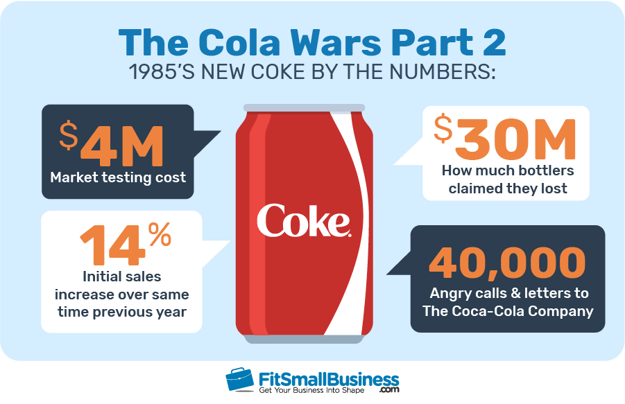 The Cola Wars Partv 2 Statistics on 1985's new coke logo