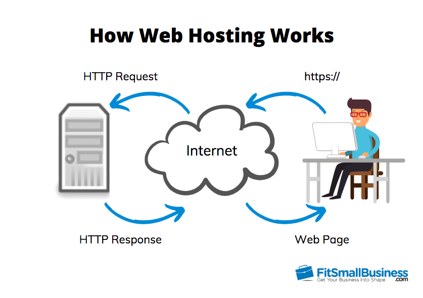How Web Hosting Works