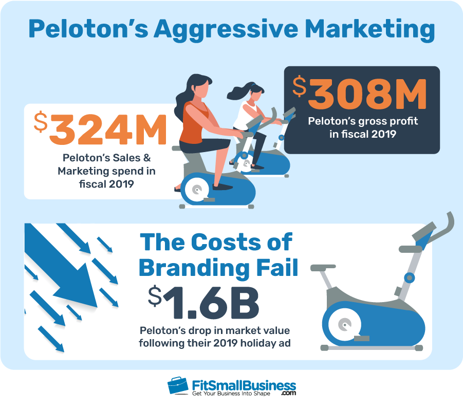Peloton's aggressive marketing and the cost of its branding fail.