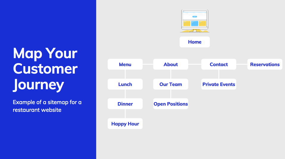 Sitemap for a restaurant website