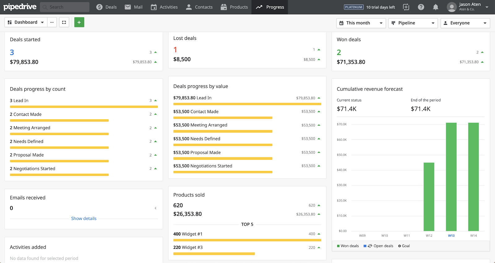 CRM dashboard example in Pipedrive