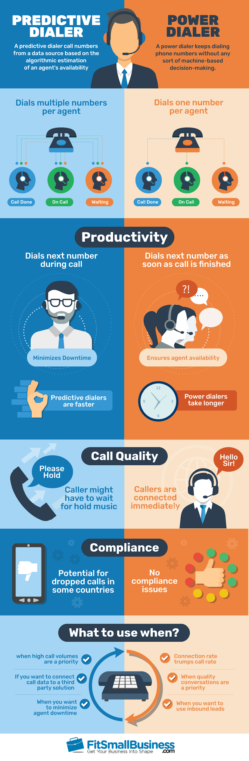 Predictive Dialer Fit Small Business Infographics