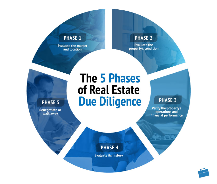 The 5 Phases of Real Estate Due Diligence