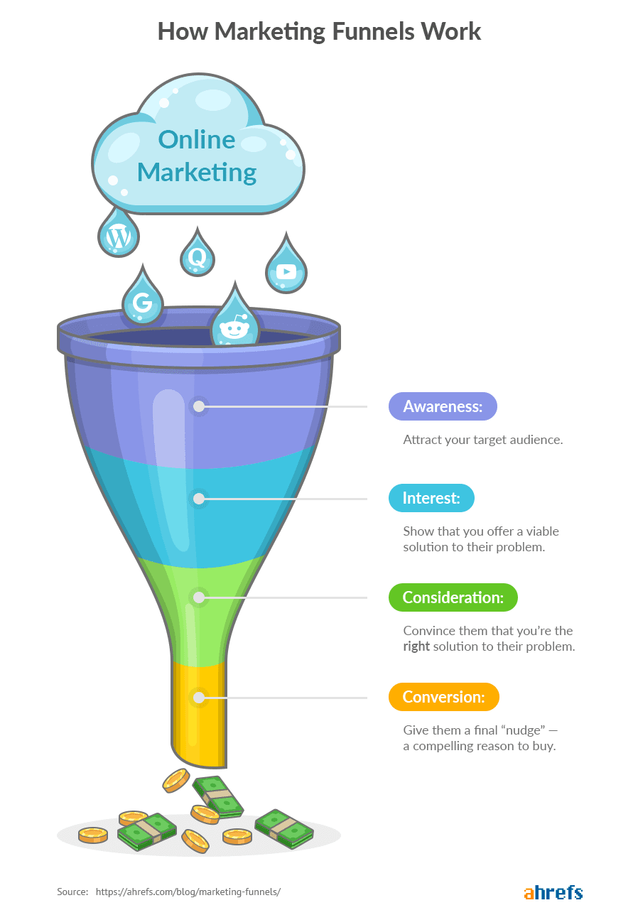 Every Phase of the Sales Funnel infographic