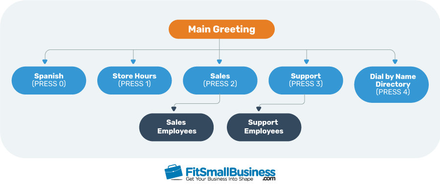 Fit Small Business Infographics - How a Phone Tree Works