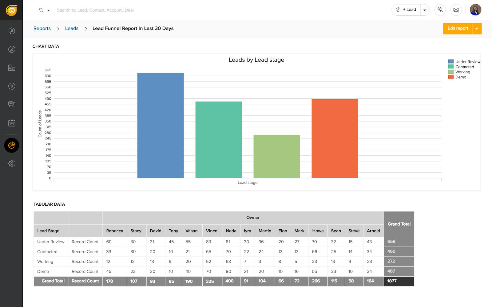 Freshsales sample report