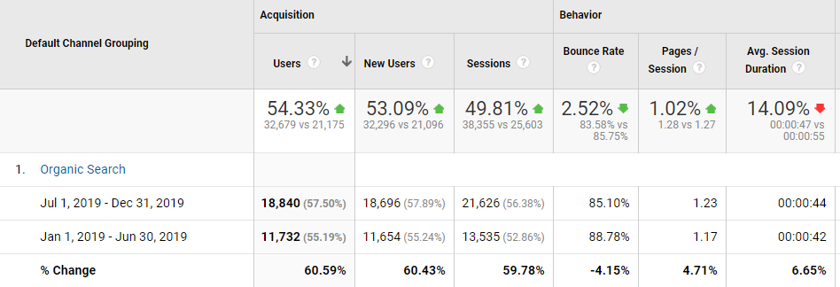 Google Analytics organic search