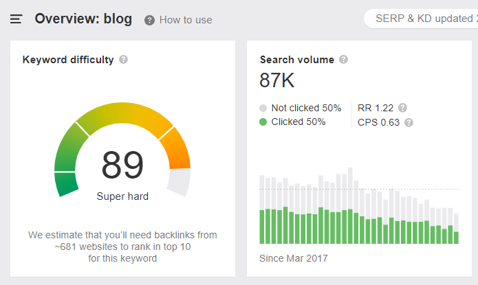 High-volume high-difficulty keywords on google