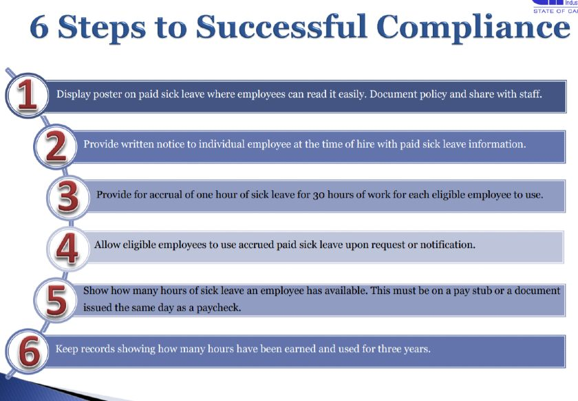 6 Steps to Successful Compliance