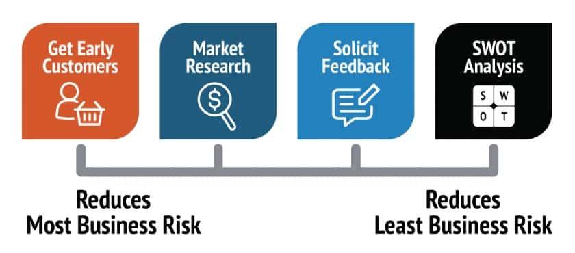 Reduces Business Idea Risk