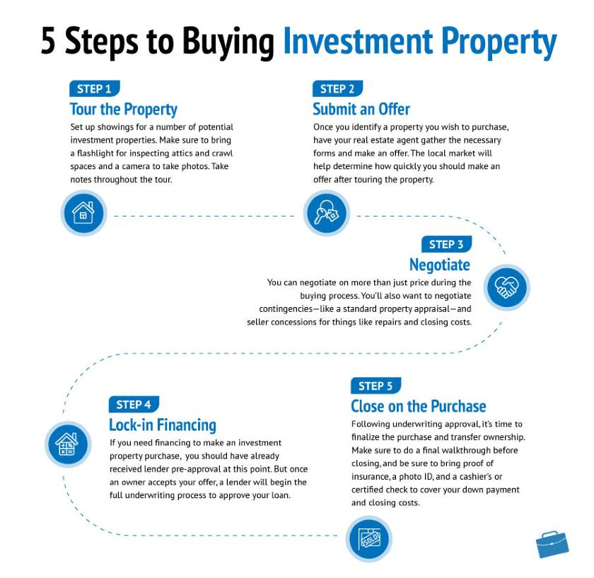 5 Steps in buying Investment Property