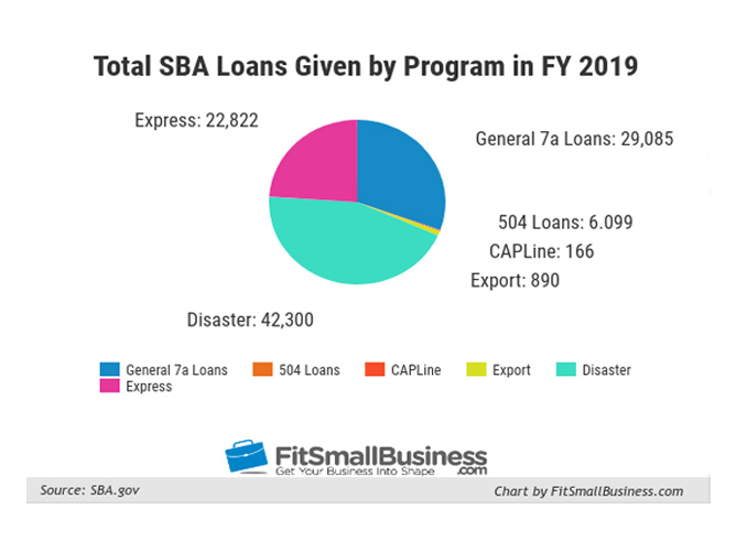 Total SBA Loans Given by Program in FY 2018