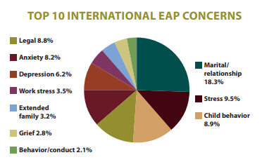 international eap concern