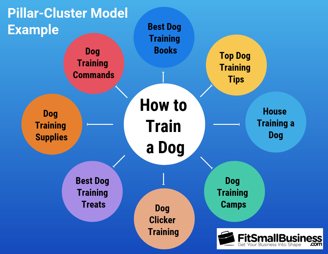 Pillar-Cluster Model example infographic
