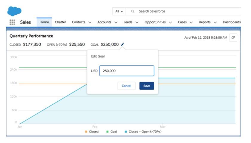 Salesforce Essentials dashboard
