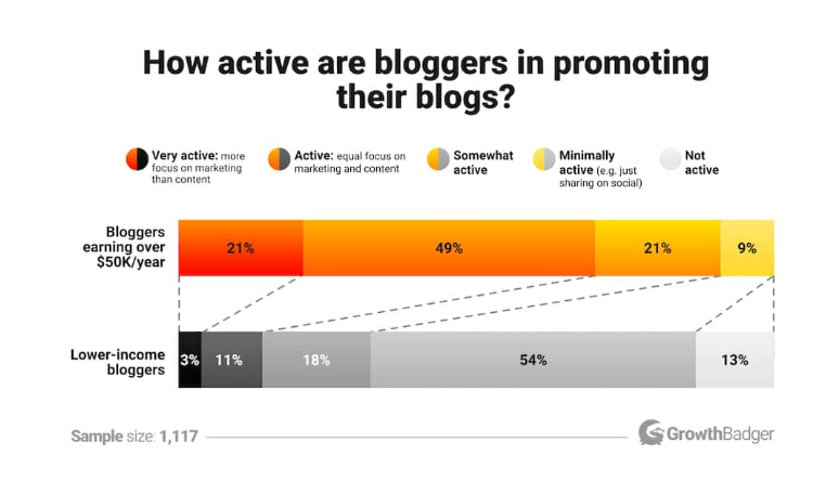 Top Techniques for Promoting Your Blog Content graph