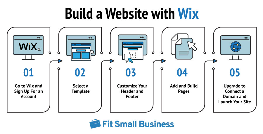 Build a Website with Wix - FSB infographics