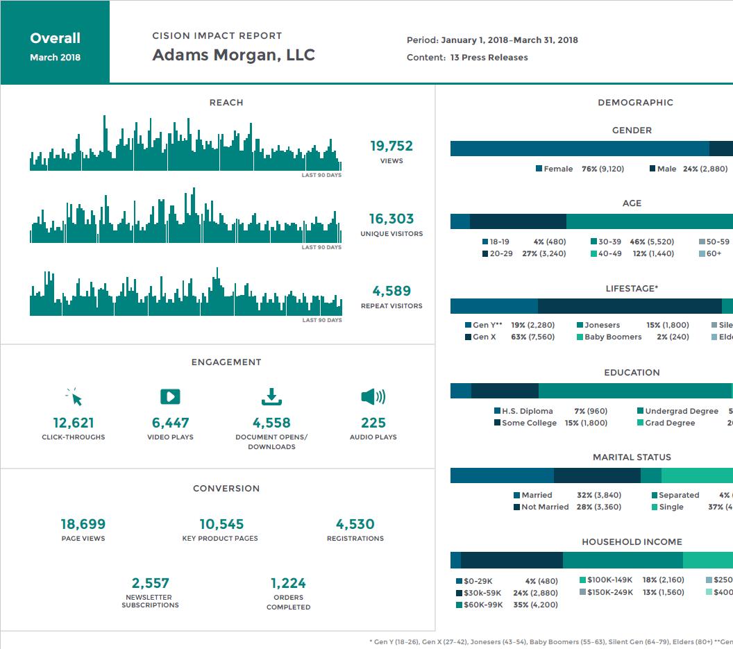 Cision Impact Report, Adams Morgan, LLC Example