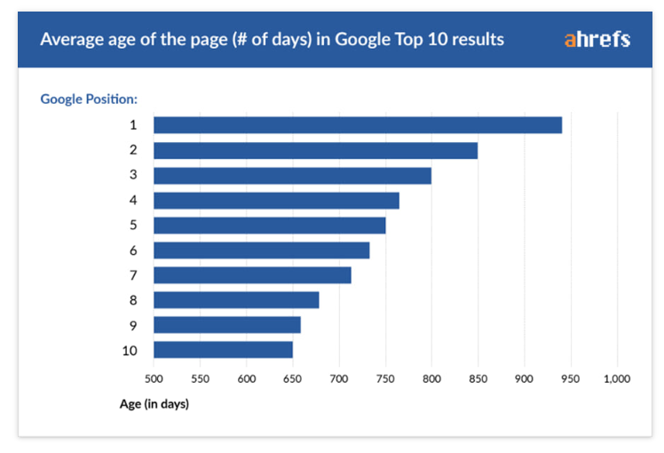 ahrefs average age of the page chart