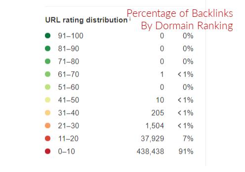 ahrefs percentage of backlinks