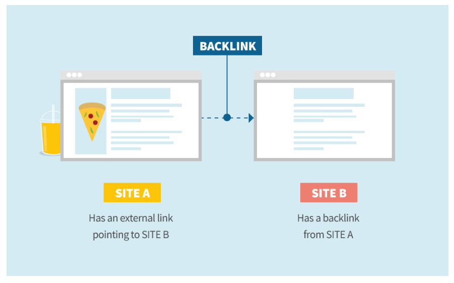 backlink of site a and b infographic