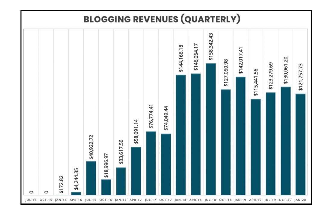 blogging revenues graph