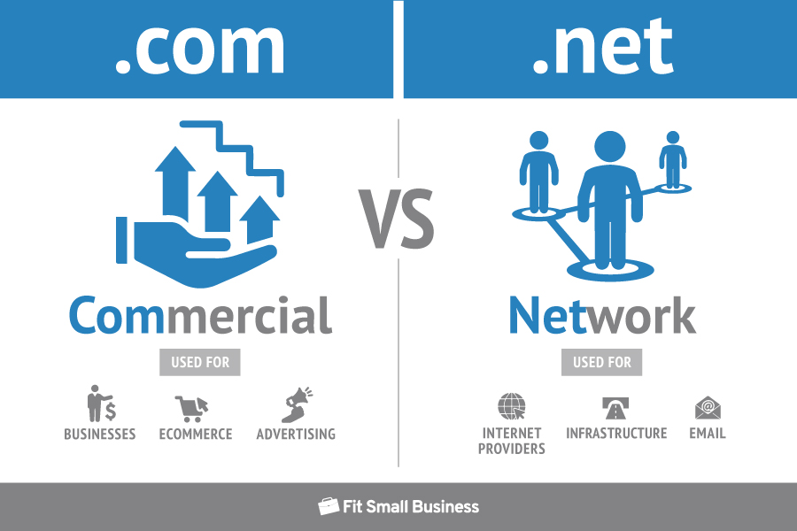 Describes the differences between the .com and .net domain extensions.