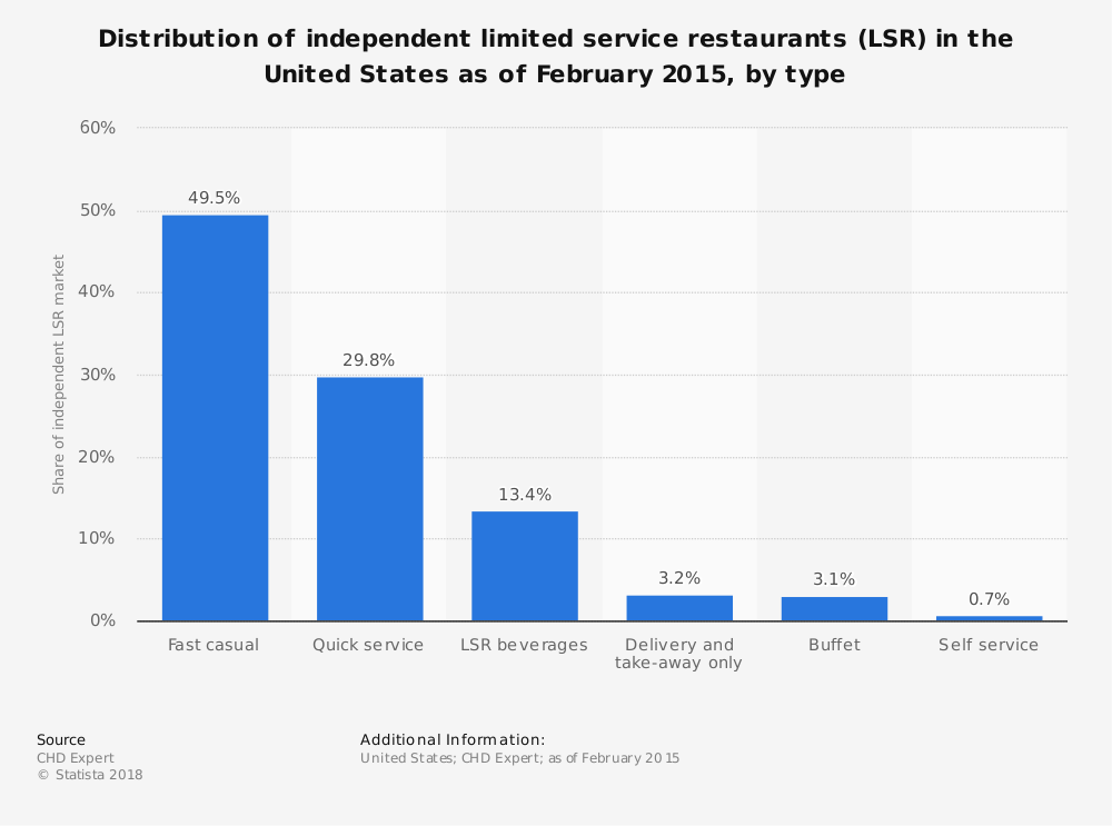 distribution of independent limited service restaurants in the us