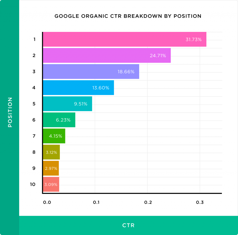 google organic ctr breakdown by position chart