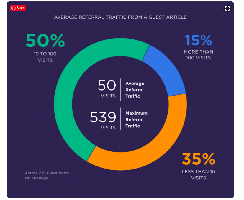 graph of an average referral traffic from a guest article
