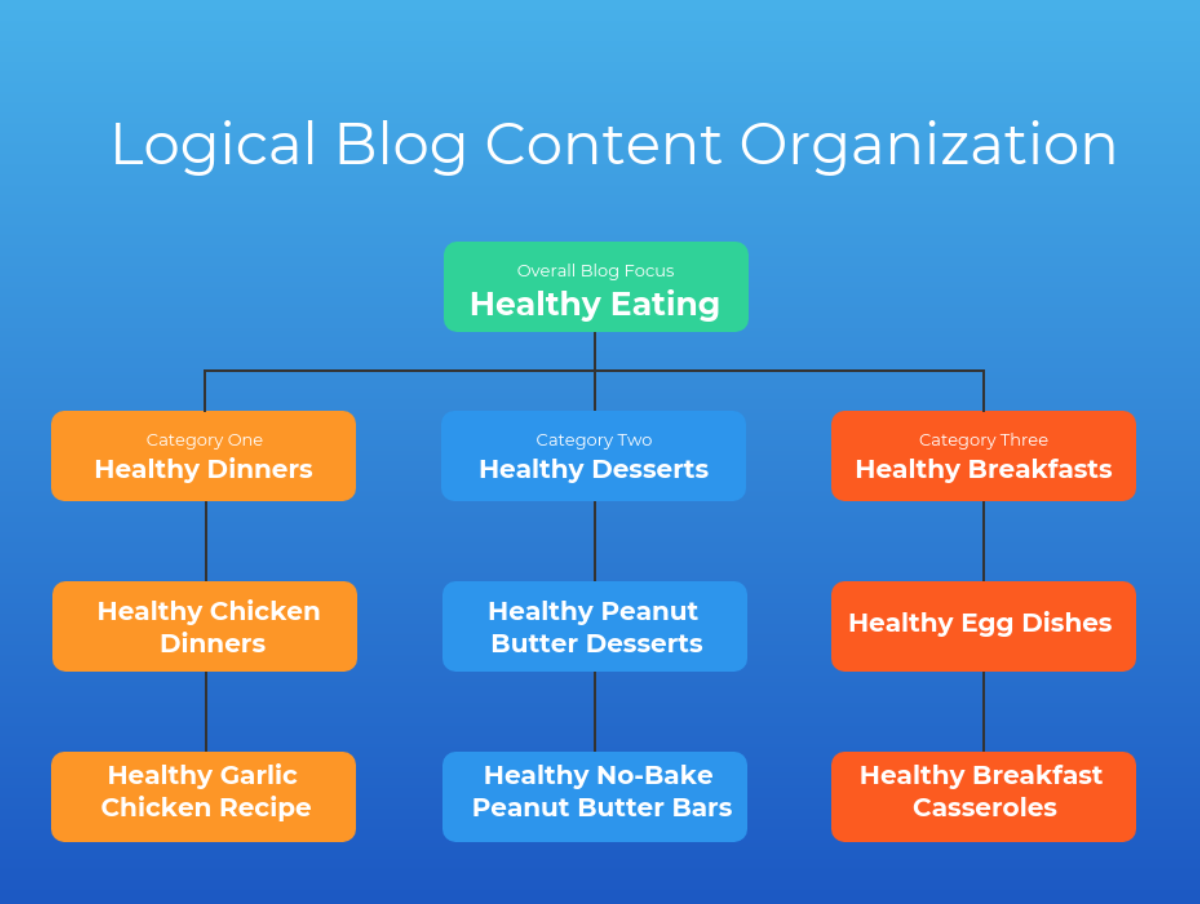logical blog content organization infographic