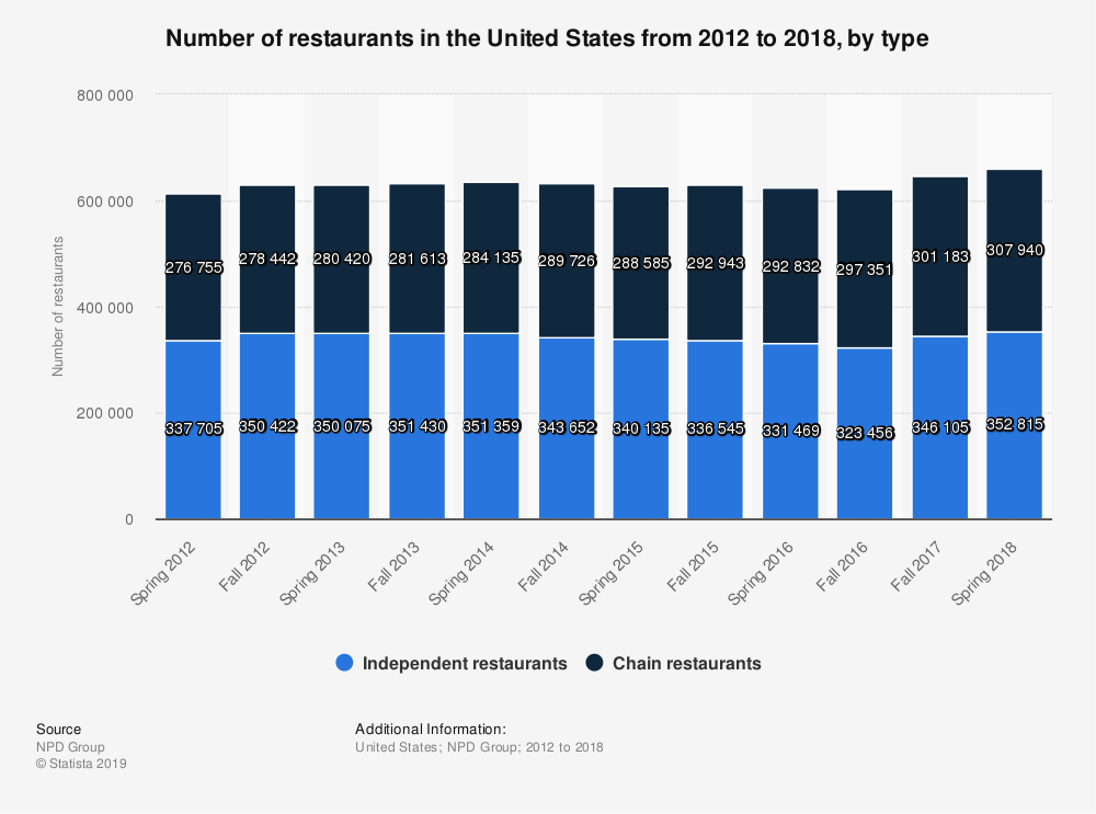 number of restaurants in the us
