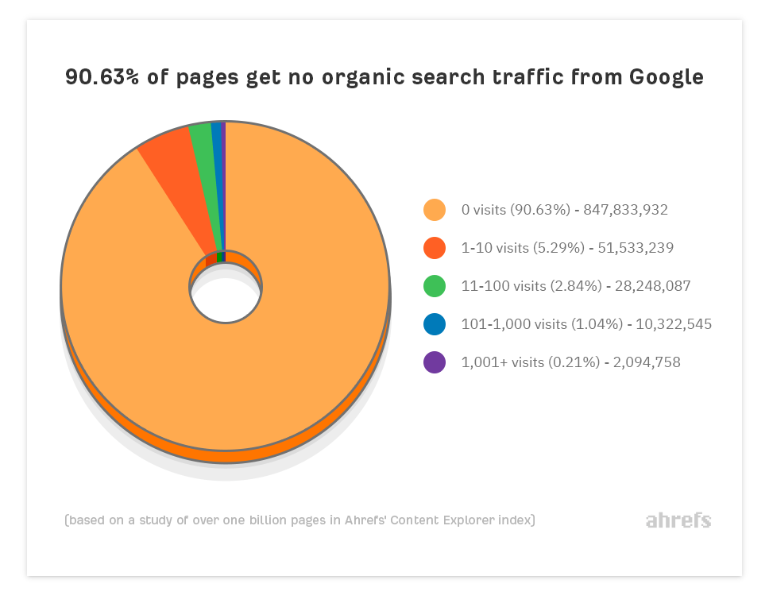 pages get no organic search traffic from google
