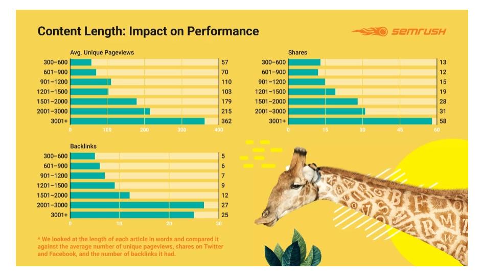 semrush content length impact on performance