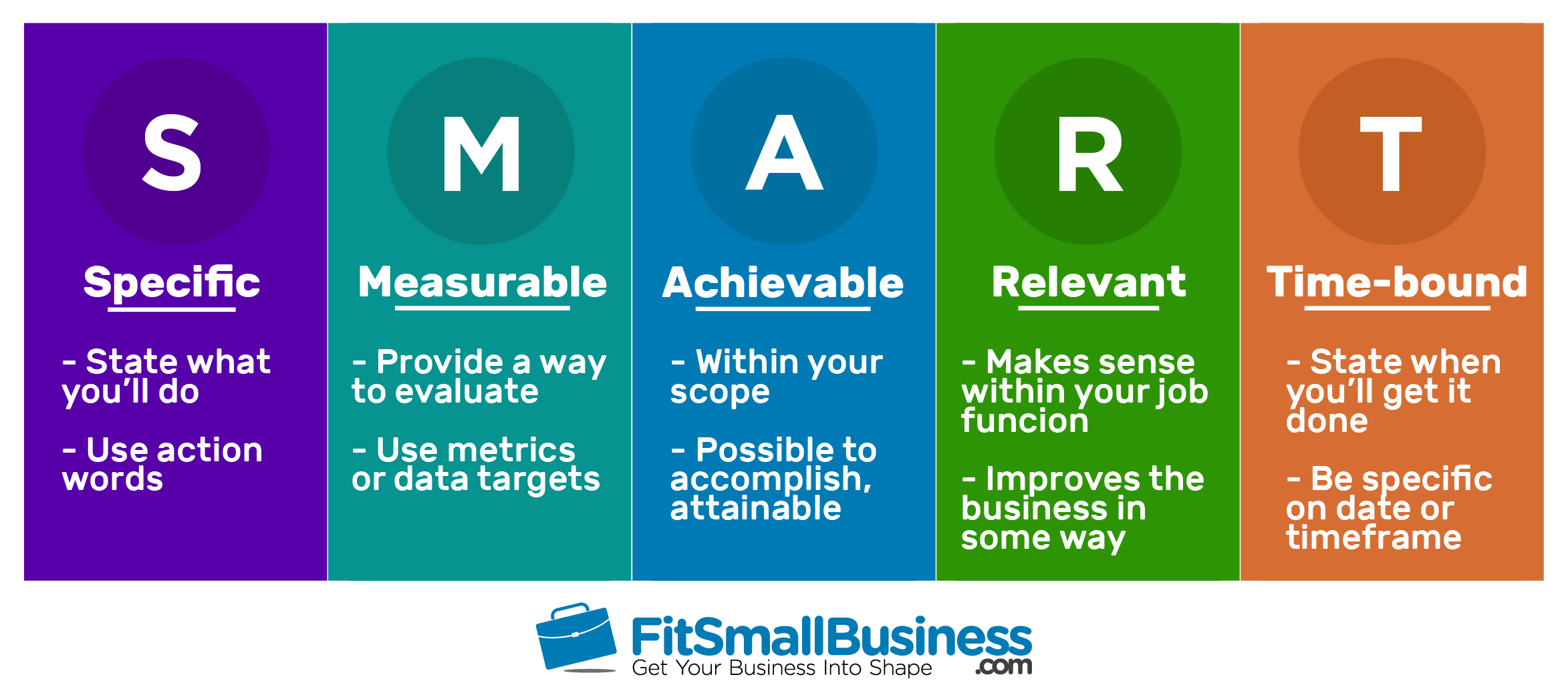 Specific Measurable Achievable Relevant Time-bound