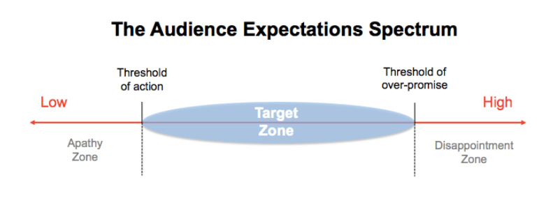 the audience expectations spectrum