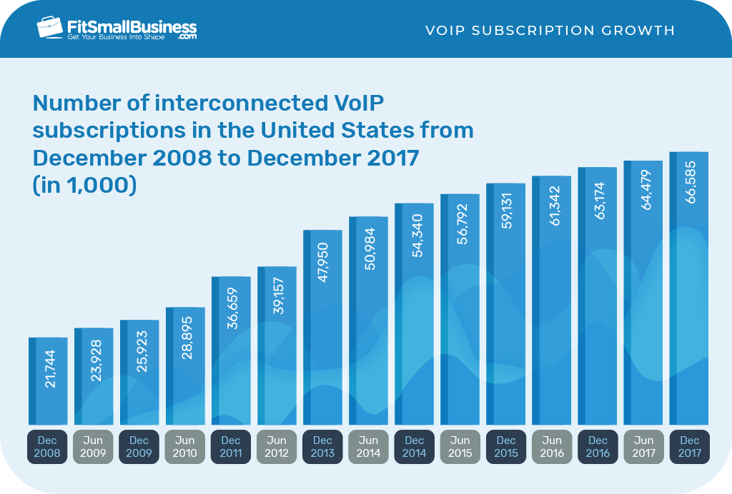 infographic bar graph of Voip subscription growth from Dec 2008 to Dec 2017