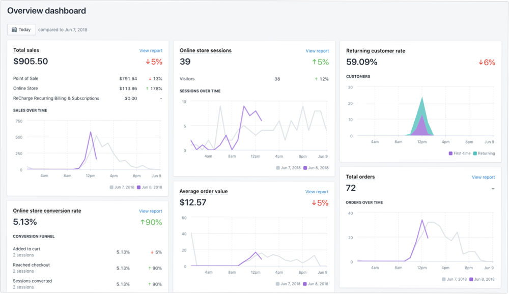 Shopify reports and analytics