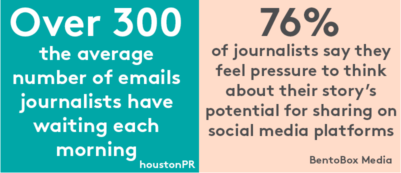 Journalists receive lot of emails every morning and feel pressure thinking about their story's being shared in social media platforms