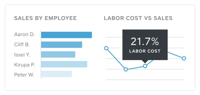 Square POS sales by employee labor cost vs. sales