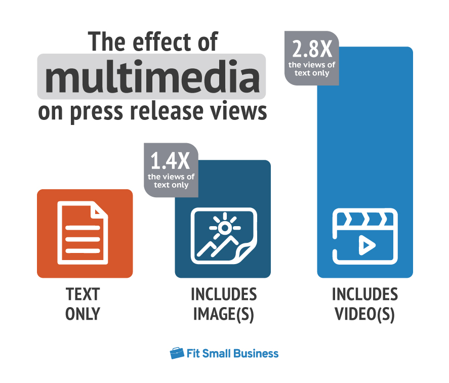 inforgraphics about the effect of multimedia on press release views