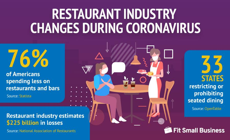 Changes in the restaurant industry during corona virus