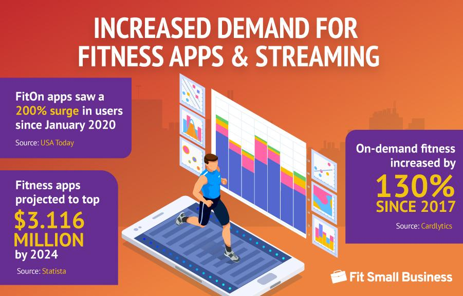 statistics for the increased demand for fitness apps and streaming