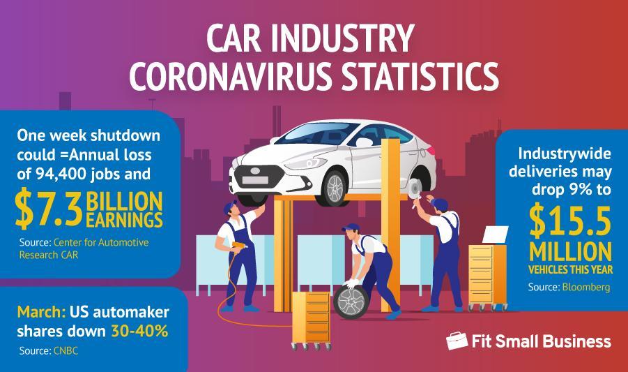 car industry corona virus statistics