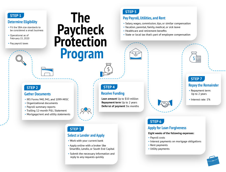 Paycheck Protection Program Loan Program Overview